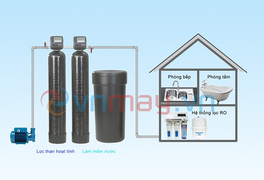 Hệ thống xử lý nước sinh hoạt cho khách sạn, bệnh viện, trường học, khu văn phòng, khu căn hộ, biệt thự