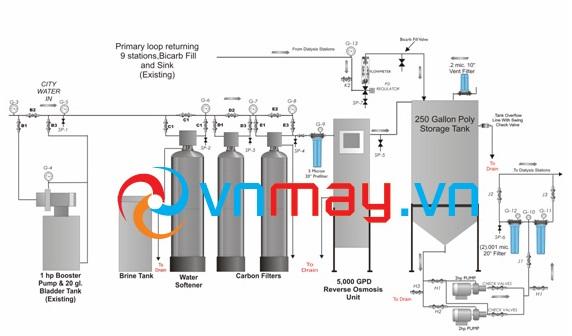 Sơ đồ thiết kế hệ thống máy lọc nước chạy thận nhân tạo